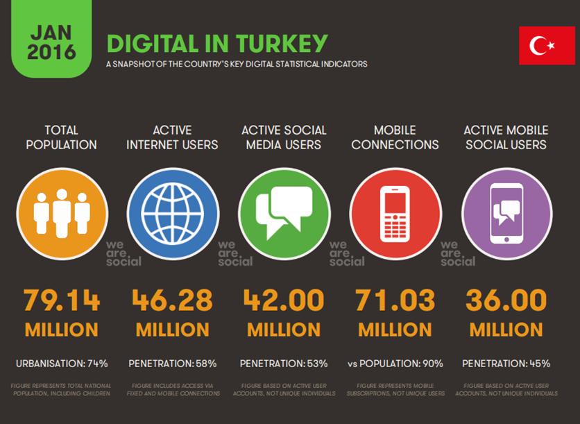 We Are Social 2016'nın Sosyal ve Dijital İstatistik Verileri