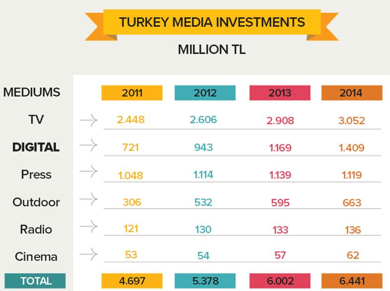 eMarketer İnternet & Türkiye Araştırması