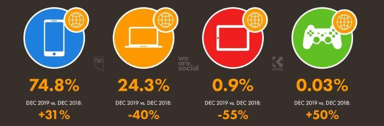 Türkiye'nin Dijital İstatistikleri (2020)